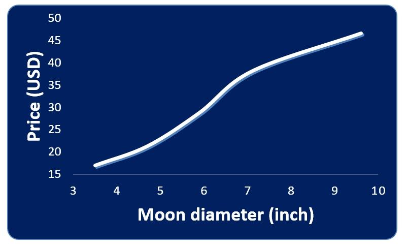 Moon lamp price